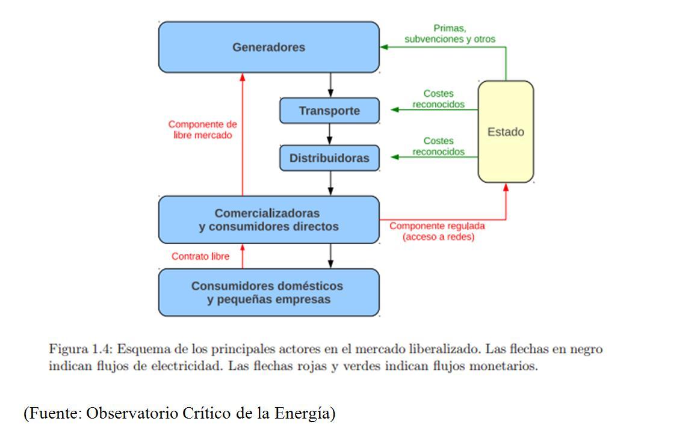 Circuito Que Recorre La Electricidad Desde Su Generación Hasta Su Consumo : La terreta eléctrica