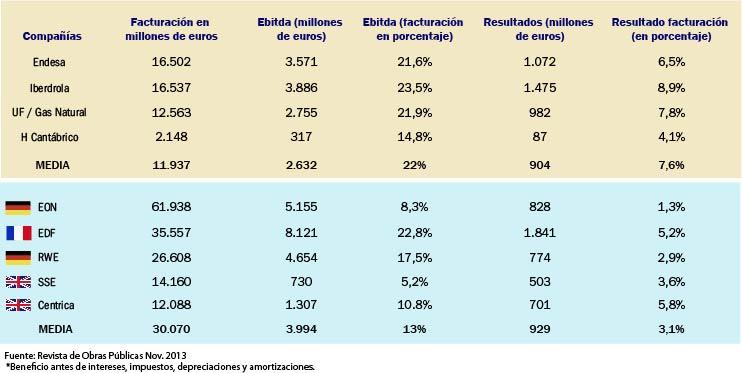 ¿ De quien es España ? - Página 7 Graficoelectricas5