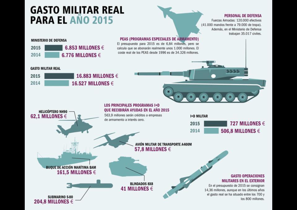 Resultado de imagen de el Gobierno oculta más de 25.000 millones de euros en gasto militar